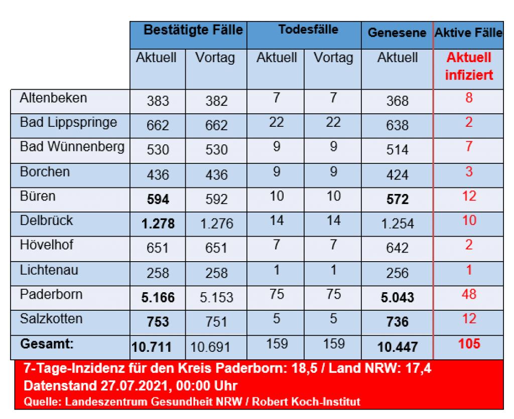 20 Neuinfektionen   Kreis Paderborn