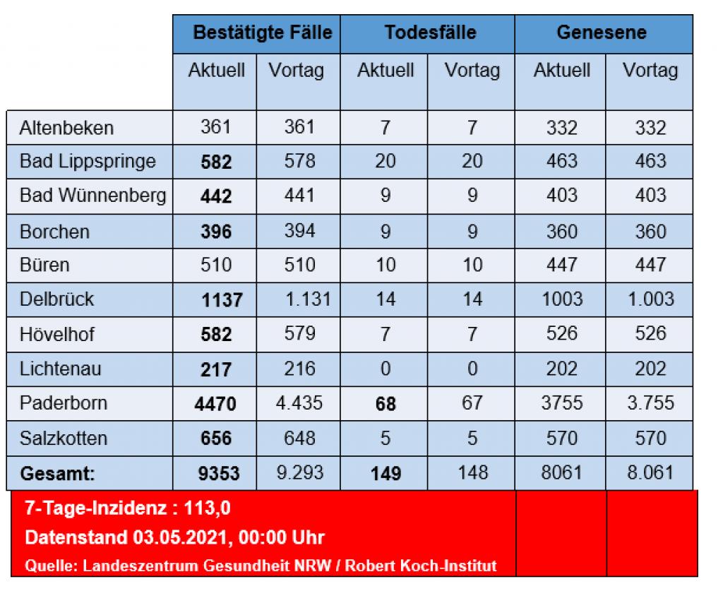 Ein weiterer Todesfall, 20 Neuinfektionen   Kreis Paderborn
